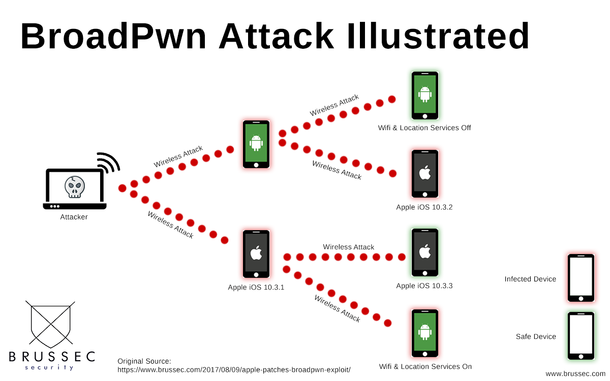 BroadPwn Infographic